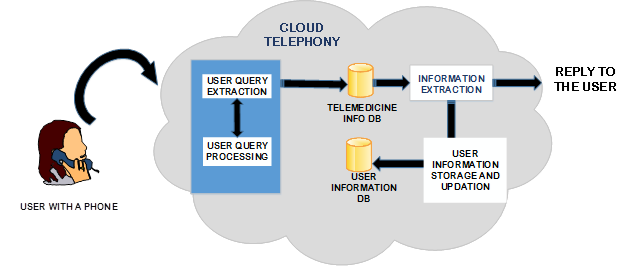 Cloud Interactive Voice Response system